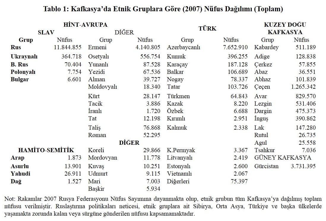 Rusyadaki demografik durum